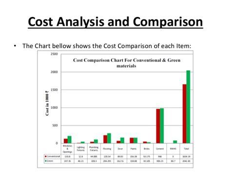 flooring cost comparison economic evaluation and comparison between green building and convent