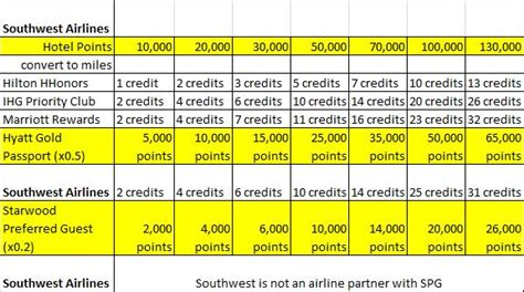 hotel points  airline miles conversion tables pt  domestic loyalty traveler