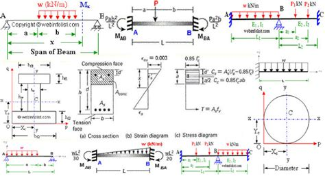 How Draw Shear Force Bending Moment Diagram Case
