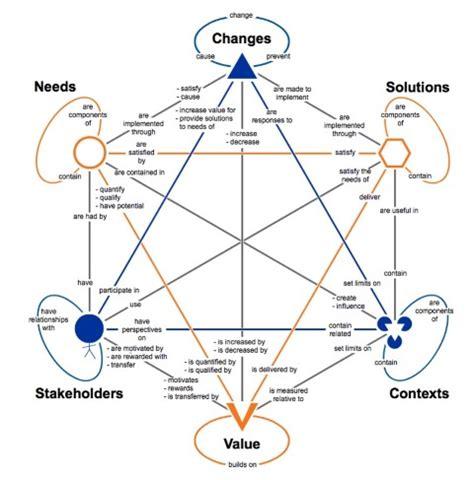 Business Analysis Core Concepts Model (BACCM) - Techcanvass