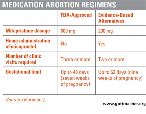 Cytotec For 6 Months Pregnant Medication Abortion Restrictions Burden Women And