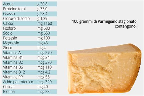 valori nutrizionali parmigiano reggiano