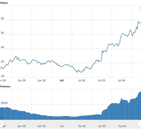 The most actual price for one bitcoin btc is $51 893.50. Litecoin Steals The Spotlight - Price Up 39% This Week - The Bitcoin News