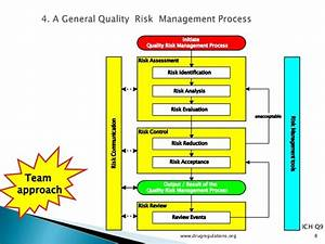 Quality Risk Management   Basic Content