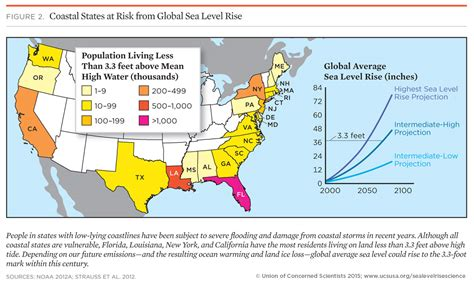 causes of sea level rise what the science tells us 2013