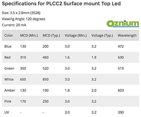 20 Pieces Of Plcc-2 Surface Mount Leds, 3528 Size Smd Smt
