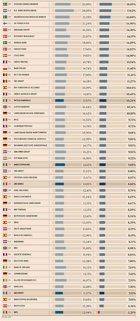 classifica banche italiane risultati stress test banche italiane sicure cet 1 ratio 2018