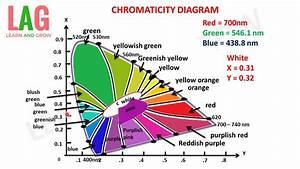 Chromaticity Diagram  U0939 U093f U0928 U094d U0926 U0940