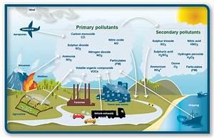 Ess Topic 6 3  Photochemical Smog