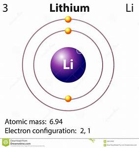 Diagram Representation Of The Element Lithium Stock Vector