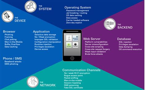 mobile device security security challenges of mobile devices and applications