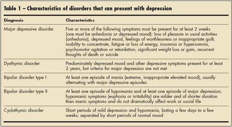 Major Depression As Related To Dysthymia  Pictures. Outdoor Wood Signs. Theraflu Signs. Sharp Object Signs. Tangled Signs. The Seventh Sign Signs Of Stroke. Road England Signs Of Stroke. Autism Asperger Signs. Major Depressive Signs