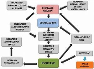 Асд 3 применение при псориазе