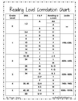 Leveled Text Correlation Chart | Reading | Reading level
