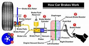 How Car Brakes Work  U00bb Learn Driving Tips