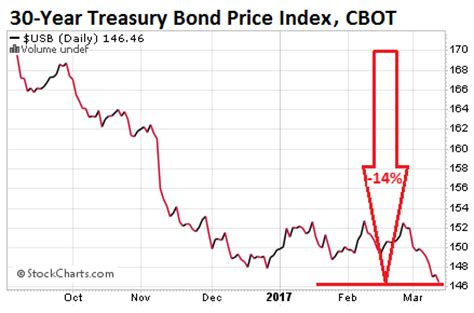 bond carnage hits mortgage rates aims  housing bubble