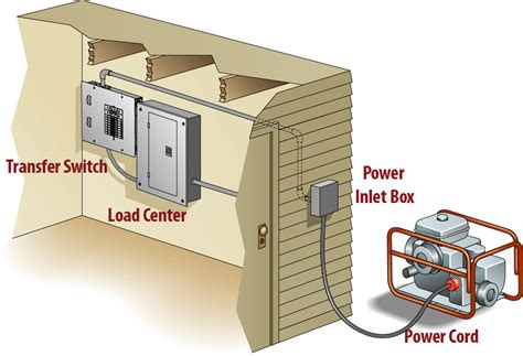 facts  portable generator  house connections