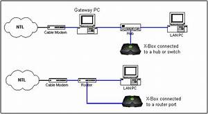 Network Lab - A Guide To Networking An Ntl Cable Modem