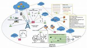General 5g Cellular Network Architecture  7