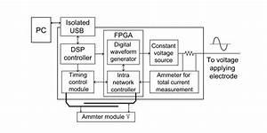 Main Control Module  Functional Block Diagram For The Main