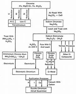 3 Electrolytic Chromium Metal Production High Purity