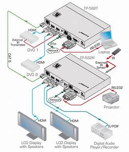 Kramer Tp-582r  Ethernet  Rs Ir Over Twisted Pair Receiver