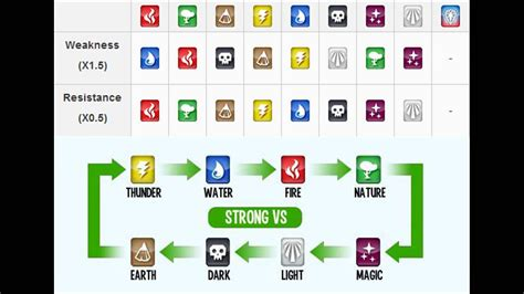 Monster Legends Weakness And Strength Youtube
