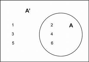 A Venn Diagram That Illustrates The Relationship Between