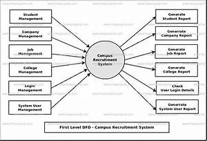 Data Flow Diagram Campus Selection System Project