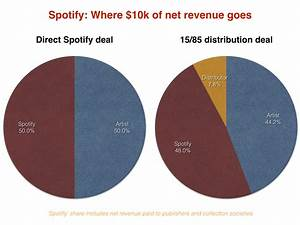 Spotify's direct distribution deals: What do artists get ...