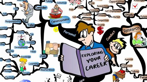 Mind Map: Exploring Your Career Path - IQmatrix.com - YouTube