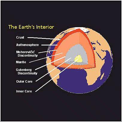 Diagram Of Earth Sphere by Mtpe Geosphere