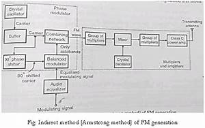 Explain The Armstrong Method For Fm Generation