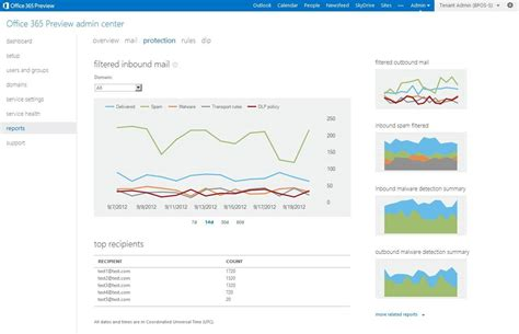 Office 365 Dashboard by Office 365 Tenant Reports Data Dashboard By Microsoft