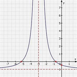 Graph Berechnen : bestimmungspunkte berechnen und graph zeichnen y 5 x 3 2 1 y log2 x 2 y 3 x 3 mathelounge ~ Themetempest.com Abrechnung