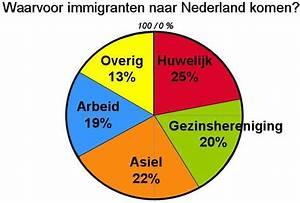 Immigratie Naar Nederland