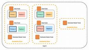 Managing Amazon Elasticsearch Service Domains
