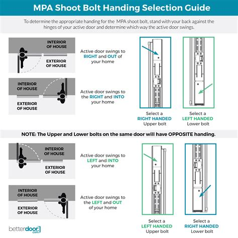 endura multi point astragal shoot bolt with lock pawls and bolt sleeve betterdoor