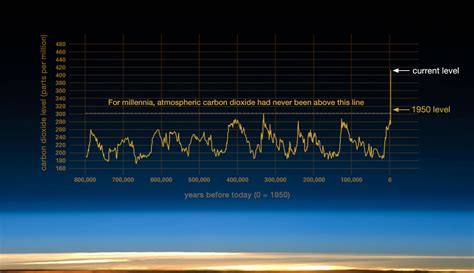 Evidence | Facts – Climate Change: Vital Signs of the Planet
