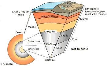 Diagram Of Earth Sphere by Interpreting Diagrams Of Earth S Spheres Study