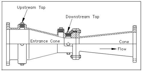 Venturi Meter Calculator