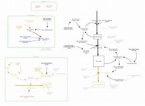 Main Influence Diagram For A Metropolitan Potable Water