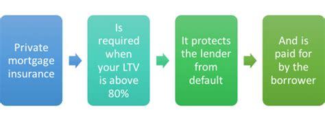 private mortgage insurance pmi   needed