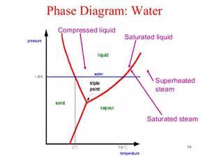 Thermodynamics  Saturation
