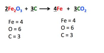 Balanced Chemical Equation Definition & Examples  Video & Lesson Transcript Studycom