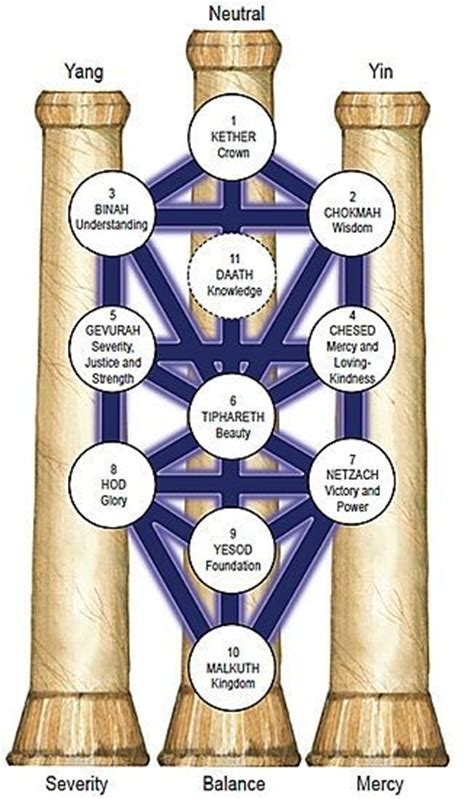 kabbalistic tree  life    pillars subtle