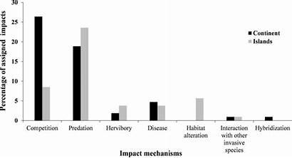 Species Invasive Impact Mechanisms Distribution Imperilled Identified