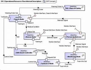 Ov-2 Operational Resource Flow Internal Description - Updm 2 Plugin 18 5
