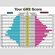Schools Accepting Lower Gre Scores The Beat The Gmat Floating End Table