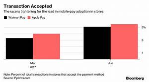 Walmart Pay Grade Chart Walmart Pay 39 Close To Surpassing 39 Apple Pay In U S Mobile